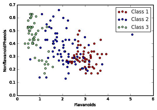 Visualizing Multidimensional Data in Python | apnorton | blog