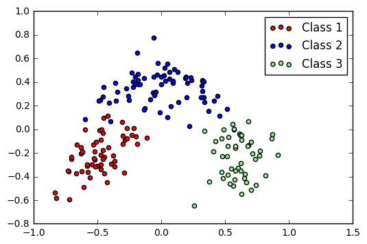 Visualizing Multidimensional Data in Python | apnorton | blog